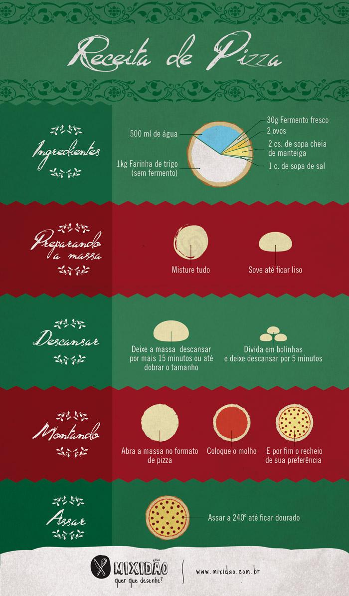 infografico_receita-ilustrada_receita_pizza